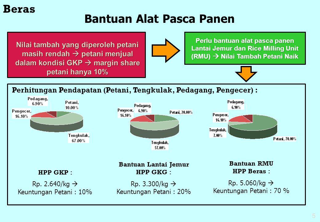 5 Nilai tambah yang diperoleh petani masih rendah  petani menjual dalam kondisi GKP  margin share petani hanya 10% Bantuan Alat Pasca Panen Perlu ba