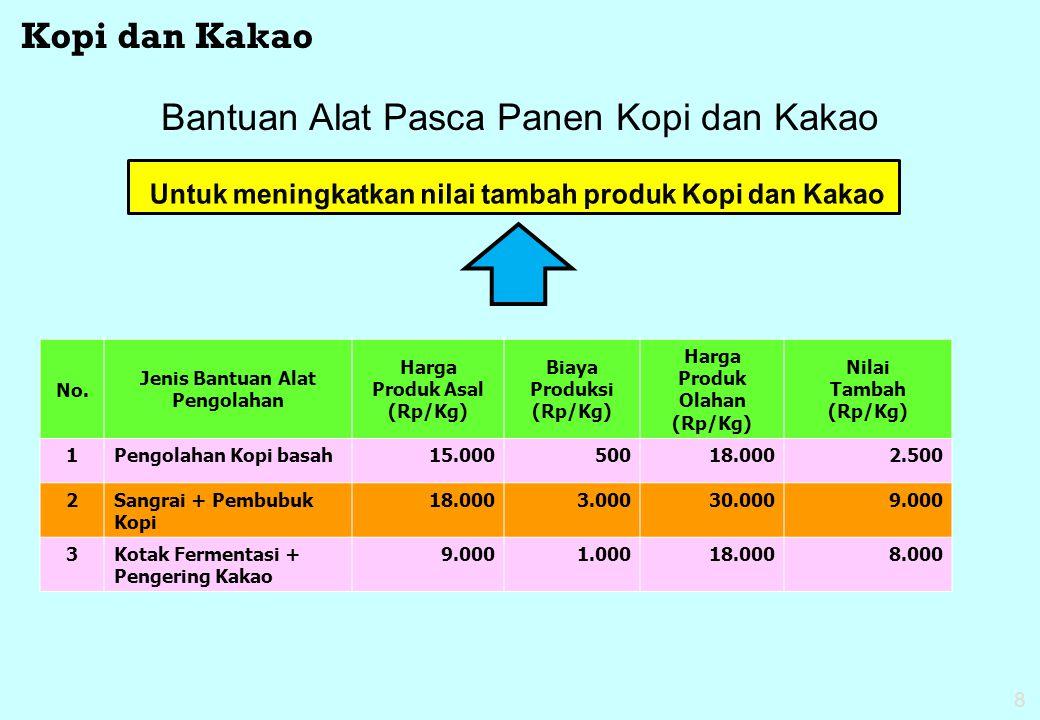 8 Untuk meningkatkan nilai tambah produk Kopi dan Kakao Bantuan Alat Pasca Panen Kopi dan Kakao No. Jenis Bantuan Alat Pengolahan Harga Produk Asal (R