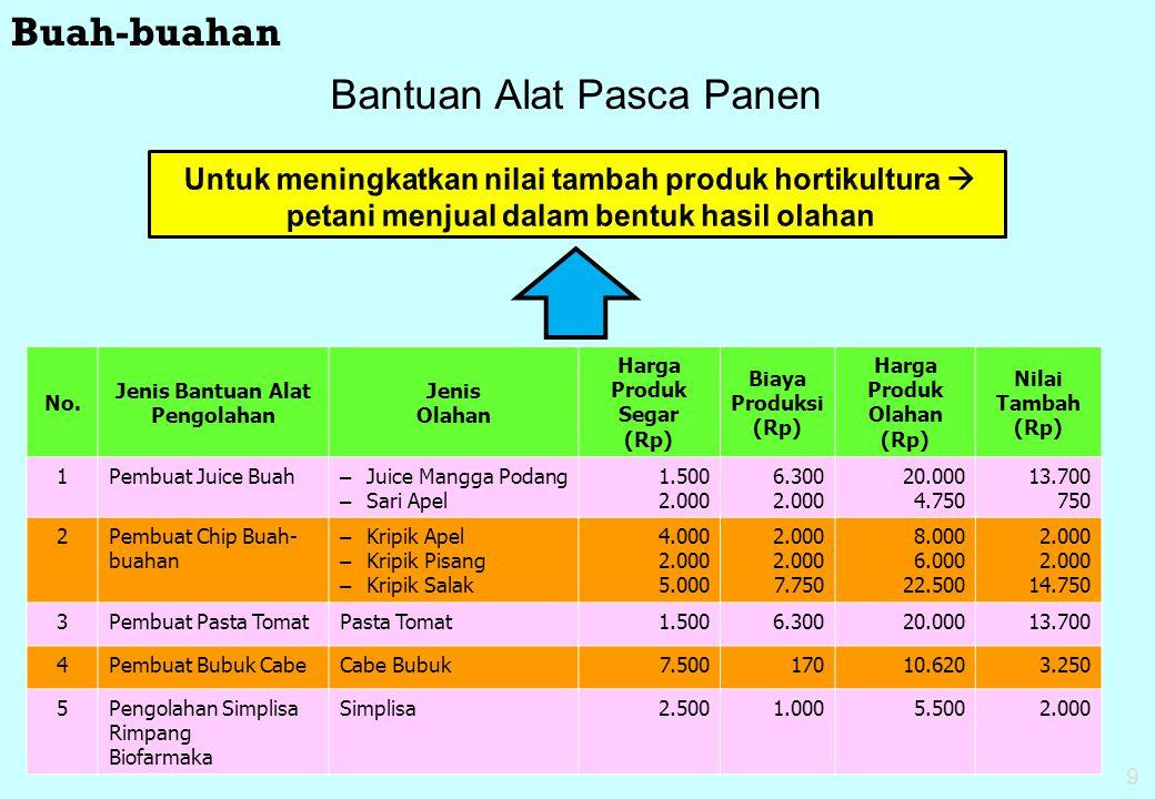 9 Untuk meningkatkan nilai tambah produk hortikultura  petani menjual dalam bentuk hasil olahan Bantuan Alat Pasca Panen No. Jenis Bantuan Alat Pengo