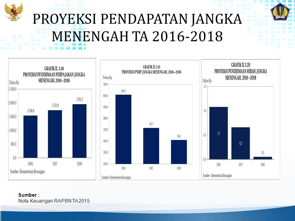 PROYEKSI PENDAPATAN JANGKA MENENGAH TA 2016-2018 Sumber : Nota Keuangan RAPBN TA 2015