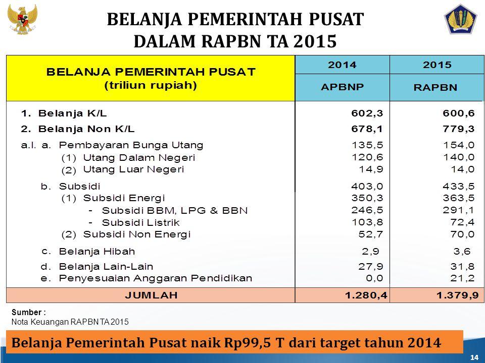 14 Belanja Pemerintah Pusat naik Rp99,5 T dari target tahun 2014 BELANJA PEMERINTAH PUSAT DALAM RAPBN TA 2015 Sumber : Nota Keuangan RAPBN TA 2015