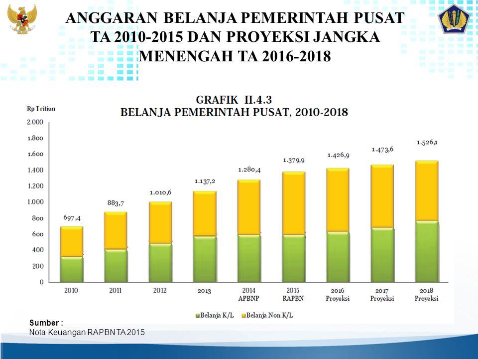 ANGGARAN BELANJA PEMERINTAH PUSAT TA 2010-2015 DAN PROYEKSI JANGKA MENENGAH TA 2016-2018 Sumber : Nota Keuangan RAPBN TA 2015