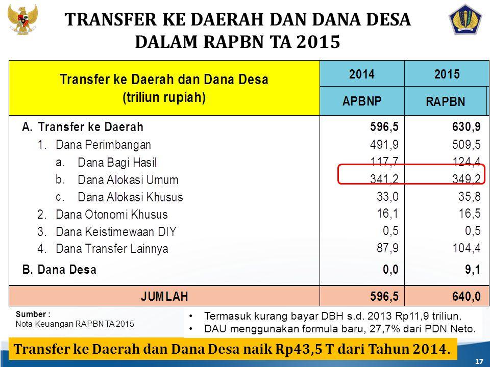 17 Transfer ke Daerah dan Dana Desa naik Rp43,5 T dari Tahun 2014.