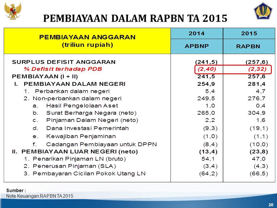 20 Sumber : Nota Keuangan RAPBN TA 2015 PEMBIAYAAN DALAM RAPBN TA 2015