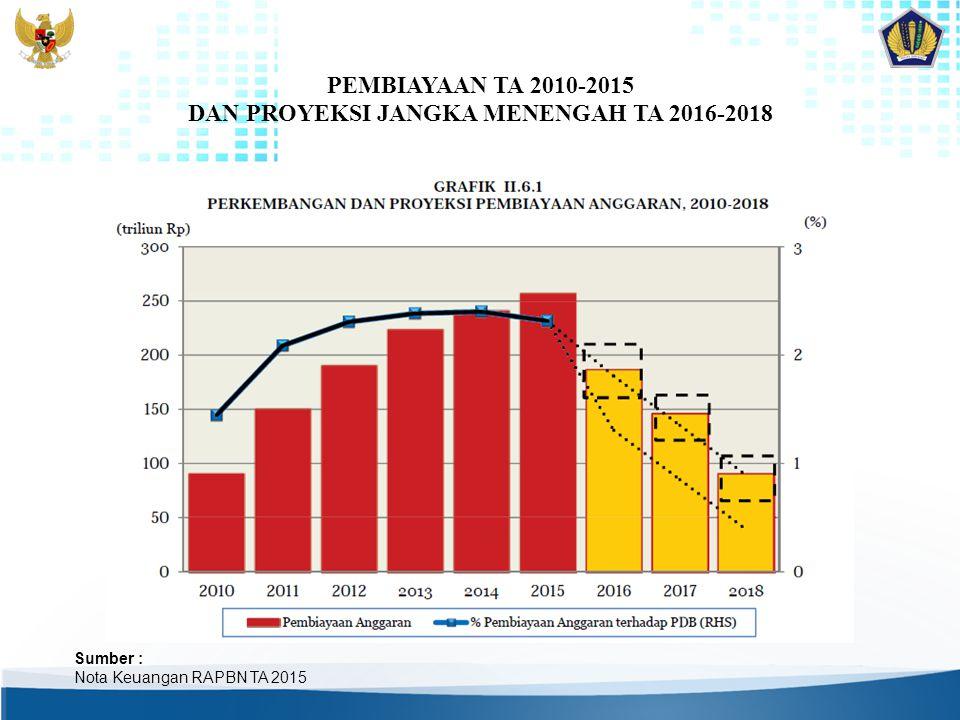 PEMBIAYAAN TA 2010-2015 DAN PROYEKSI JANGKA MENENGAH TA 2016-2018 Sumber : Nota Keuangan RAPBN TA 2015