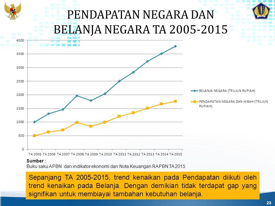 PENDAPATAN NEGARA DAN BELANJA NEGARA TA 2005-2015 23 Sepanjang TA 2005-2015, trend kenaikan pada Pendapatan diikuti oleh trend kenaikan pada Belanja.