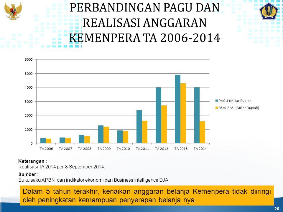PERBANDINGAN PAGU DAN REALISASI ANGGARAN KEMENPERA TA 2006-2014 26 Dalam 5 tahun terakhir, kenaikan anggaran belanja Kemenpera tidak diiringi oleh peningkatan kemampuan penyerapan belanja nya.