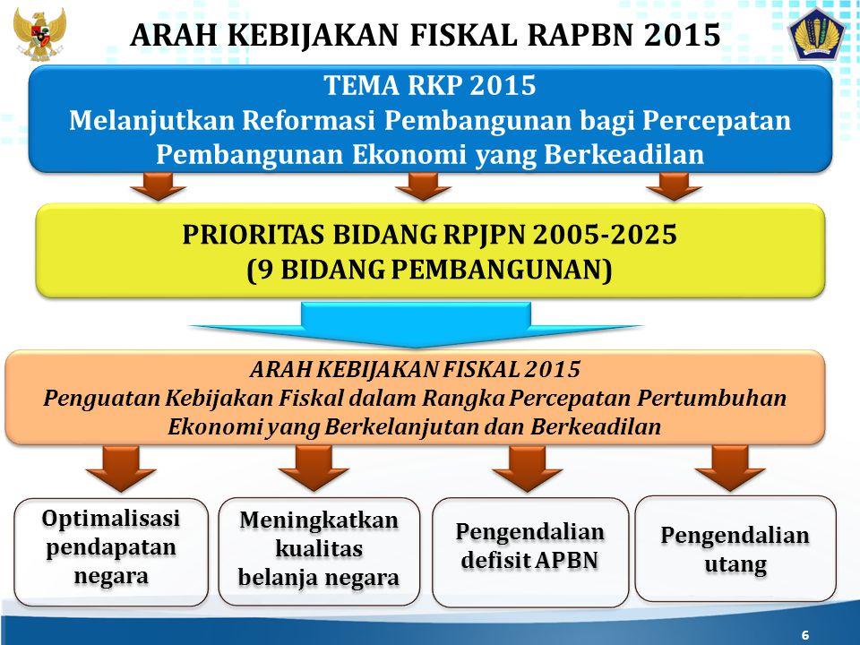 6 TEMA RKP 2015 Melanjutkan Reformasi Pembangunan bagi Percepatan Pembangunan Ekonomi yang Berkeadilan TEMA RKP 2015 Melanjutkan Reformasi Pembangunan bagi Percepatan Pembangunan Ekonomi yang Berkeadilan PRIORITAS BIDANG RPJPN 2005-2025 (9 BIDANG PEMBANGUNAN) PRIORITAS BIDANG RPJPN 2005-2025 (9 BIDANG PEMBANGUNAN) ARAH KEBIJAKAN FISKAL RAPBN 2015 ARAH KEBIJAKAN FISKAL 2015 Penguatan Kebijakan Fiskal dalam Rangka Percepatan Pertumbuhan Ekonomi yang Berkelanjutan dan Berkeadilan ARAH KEBIJAKAN FISKAL 2015 Penguatan Kebijakan Fiskal dalam Rangka Percepatan Pertumbuhan Ekonomi yang Berkelanjutan dan Berkeadilan Optimalisasi pendapatan negara Pengendalian defisit APBN Pengendalian utang Meningkatkan kualitas belanja negara