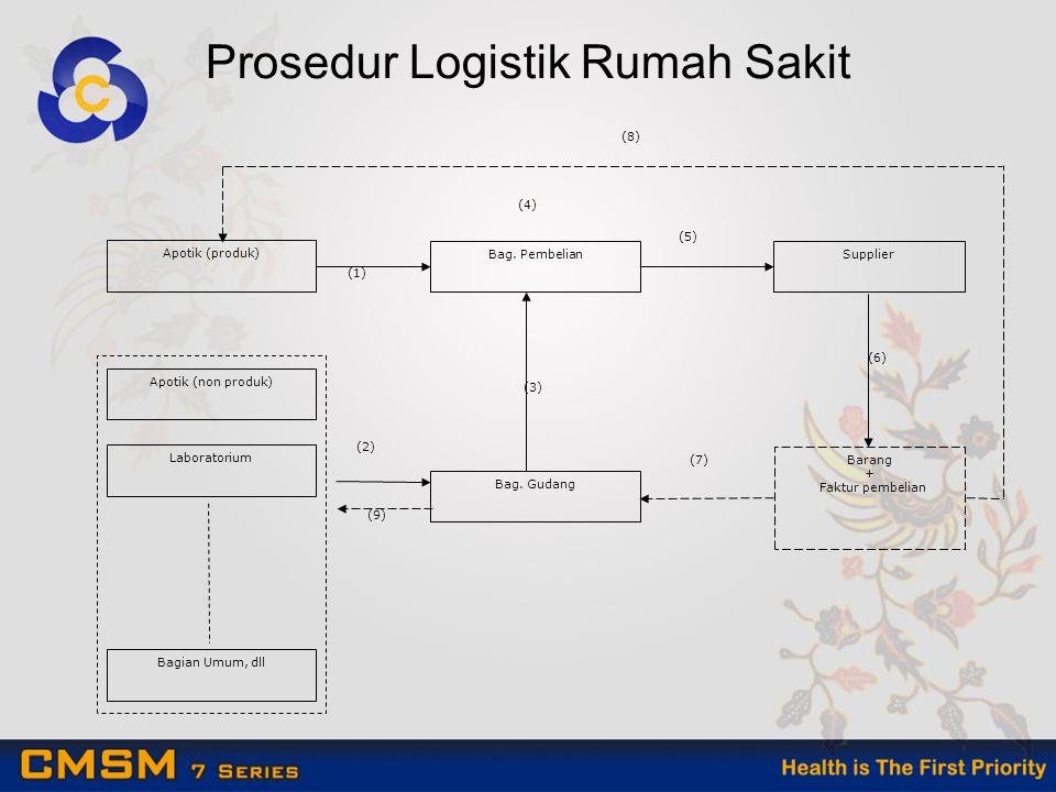 Prosedur Logistik Rumah Sakit Apotik (produk) Apotik (non produk) Laboratorium Bagian Umum, dll Bag.