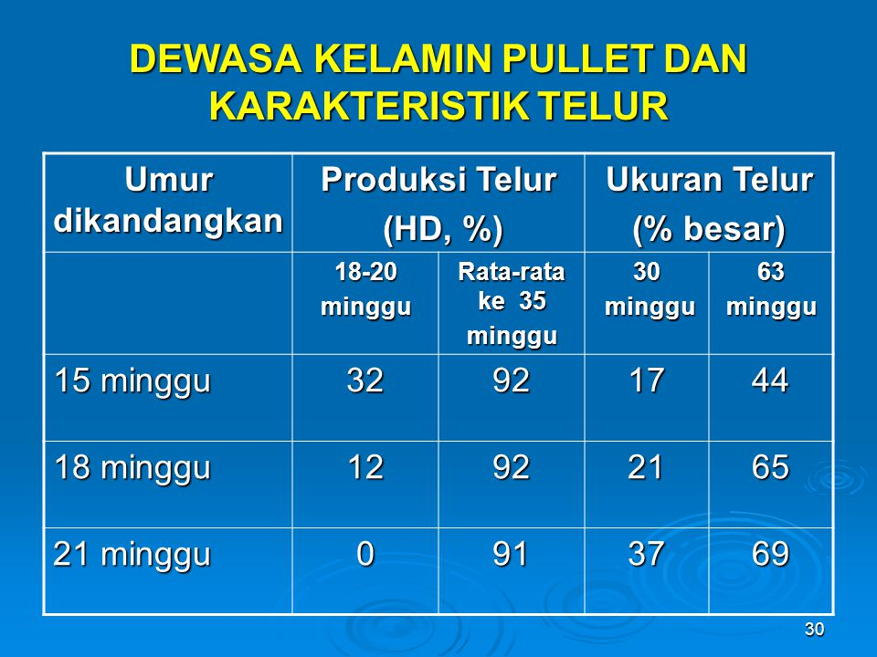 30 DEWASA KELAMIN PULLET DAN KARAKTERISTIK TELUR Umur dikandangkan Produksi Telur (HD, %) (HD, %) Ukuran Telur (% besar) 18-20minggu Rata-rata ke 35 m