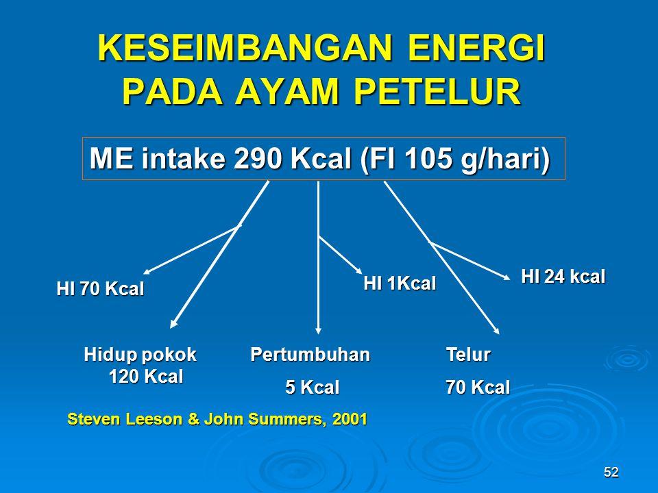 52 KESEIMBANGAN ENERGI PADA AYAM PETELUR ME intake 290 Kcal (FI 105 g/hari) Hidup pokok 120 Kcal HI 70 Kcal Pertumbuhan 5 Kcal 5 Kcal HI 1Kcal Telur 7