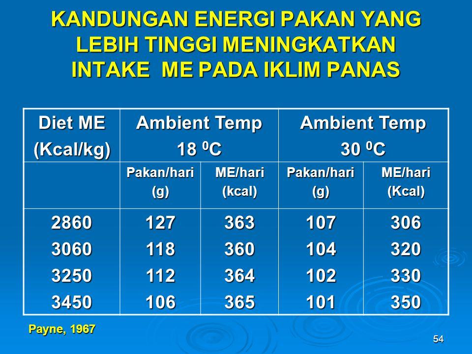 54 Diet ME (Kcal/kg) Ambient Temp 18 0 C Ambient Temp 30 0 C Pakan/hari(g)ME/hari(kcal)Pakan/hari(g)ME/hari(Kcal) 286030603250345012711811210636336036