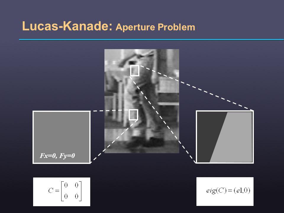 Lucas-Kanade: Aperture Problem Fx=0, Fy=0