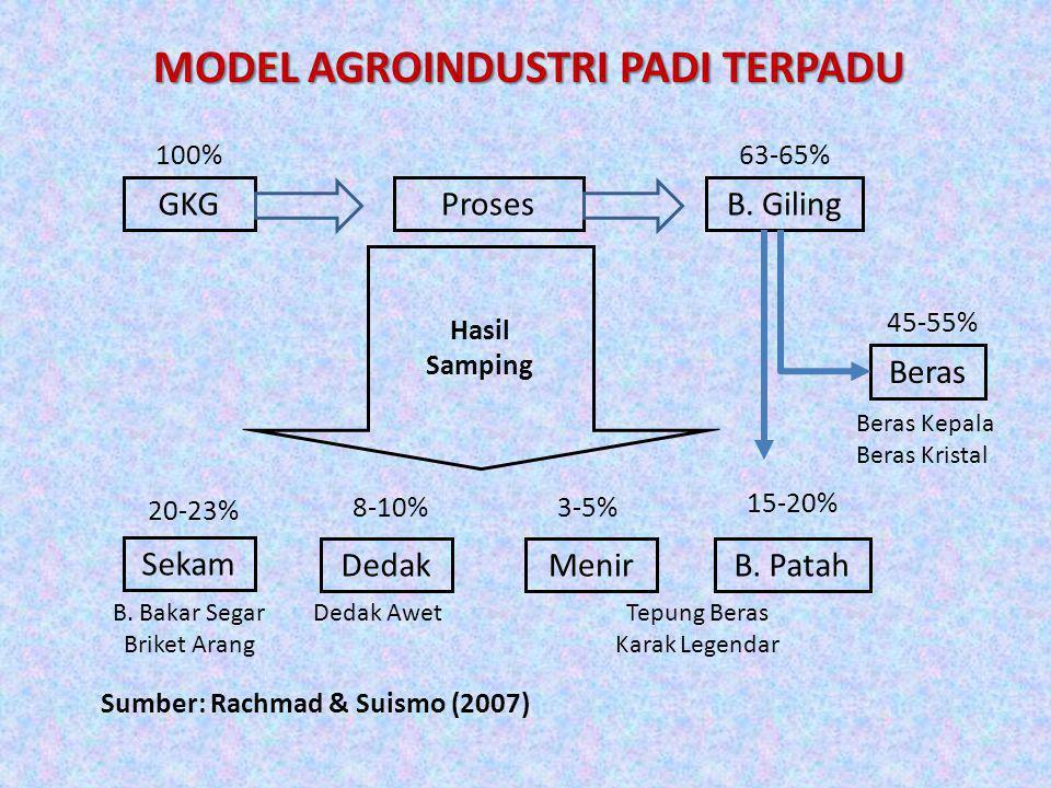 MODEL AGROINDUSTRI PADI TERPADU GKGProsesB. Giling DedakMenir Sekam B. Patah 100%63-65% Hasil Samping Beras 45-55% 15-20% 3-5%8-10% 20-23% Beras Kepal