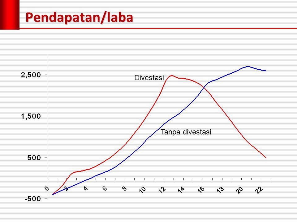 Pendapatan/laba Divestasi Tanpa divestasi