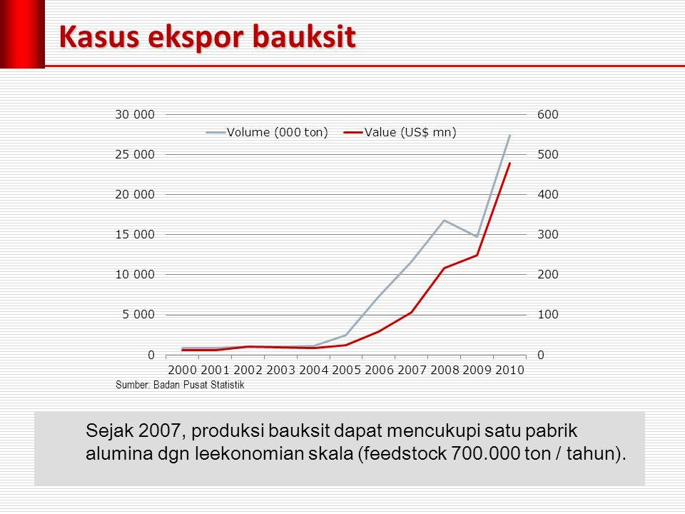 Sumber: Badan Pusat Statistik Sejak 2007, produksi bauksit dapat mencukupi satu pabrik alumina dgn leekonomian skala (feedstock 700.000 ton / tahun).