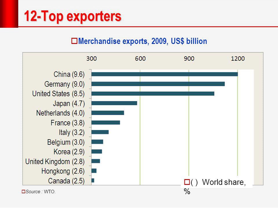 12-Top exporters  Source : WTO.  Merchandise exports, 2009, US$ billion  ( ) World share, %