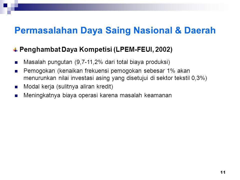 11 Penghambat Daya Kompetisi (LPEM-FEUI, 2002) Permasalahan Daya Saing Nasional & Daerah Masalah pungutan (9,7-11,2% dari total biaya produksi) Pemogo