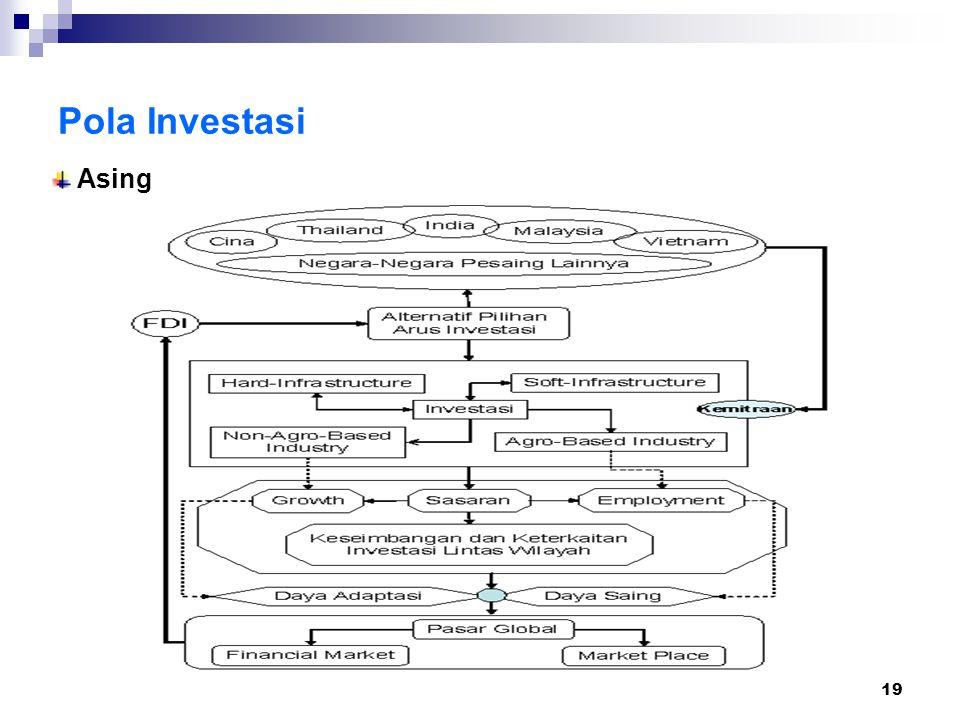 19 Asing Pola Investasi