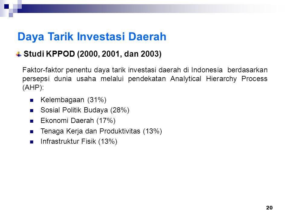 20 Daya Tarik Investasi Daerah Studi KPPOD (2000, 2001, dan 2003) Kelembagaan (31%) Sosial Politik Budaya (28%) Ekonomi Daerah (17%) Tenaga Kerja dan