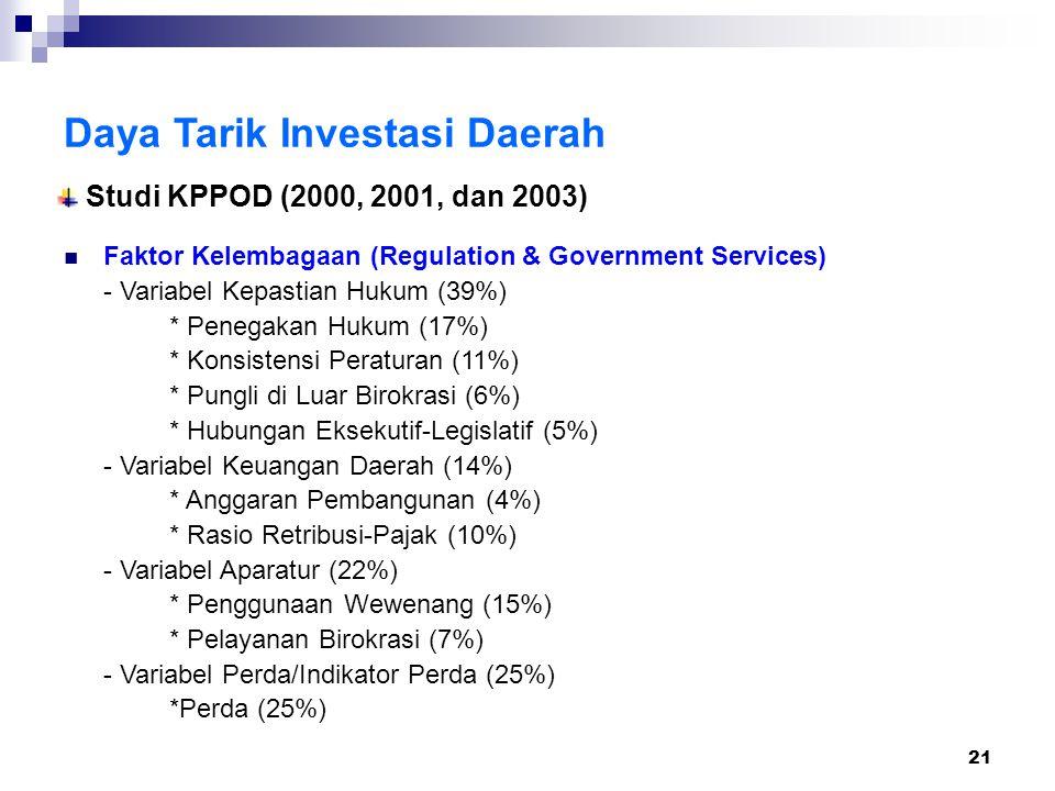 21 Daya Tarik Investasi Daerah Faktor Kelembagaan (Regulation & Government Services) - Variabel Kepastian Hukum (39%) * Penegakan Hukum (17%) * Konsistensi Peraturan (11%) * Pungli di Luar Birokrasi (6%) * Hubungan Eksekutif-Legislatif (5%) - Variabel Keuangan Daerah (14%) * Anggaran Pembangunan (4%) * Rasio Retribusi-Pajak (10%) - Variabel Aparatur (22%) * Penggunaan Wewenang (15%) * Pelayanan Birokrasi (7%) - Variabel Perda/Indikator Perda (25%) *Perda (25%) Studi KPPOD (2000, 2001, dan 2003)