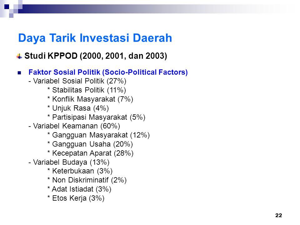 22 Daya Tarik Investasi Daerah Faktor Sosial Politik (Socio-Political Factors) - Variabel Sosial Politik (27%) * Stabilitas Politik (11%) * Konflik Masyarakat (7%) * Unjuk Rasa (4%) * Partisipasi Masyarakat (5%) - Variabel Keamanan (60%) * Gangguan Masyarakat (12%) * Gangguan Usaha (20%) * Kecepatan Aparat (28%) - Variabel Budaya (13%) * Keterbukaan (3%) * Non Diskriminatif (2%) * Adat Istiadat (3%) * Etos Kerja (3%) Studi KPPOD (2000, 2001, dan 2003)