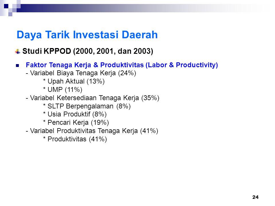 24 Daya Tarik Investasi Daerah Faktor Tenaga Kerja & Produktivitas (Labor & Productivity) - Variabel Biaya Tenaga Kerja (24%) * Upah Aktual (13%) * UMP (11%) - Variabel Ketersediaan Tenaga Kerja (35%) * SLTP Berpengalaman (8%) * Usia Produktif (8%) * Pencari Kerja (19%) - Variabel Produktivitas Tenaga Kerja (41%) * Produktivitas (41%) Studi KPPOD (2000, 2001, dan 2003)