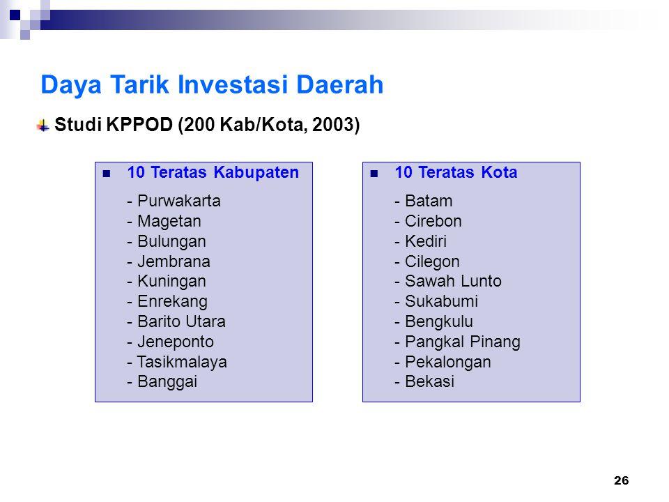 26 Daya Tarik Investasi Daerah Studi KPPOD (200 Kab/Kota, 2003) 10 Teratas Kabupaten - Purwakarta - Magetan - Bulungan - Jembrana - Kuningan - Enrekang - Barito Utara - Jeneponto - Tasikmalaya - Banggai 10 Teratas Kota - Batam - Cirebon - Kediri - Cilegon - Sawah Lunto - Sukabumi - Bengkulu - Pangkal Pinang - Pekalongan - Bekasi