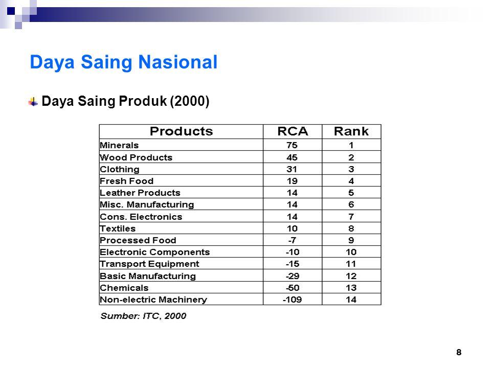 8 Daya Saing Nasional Daya Saing Produk (2000)