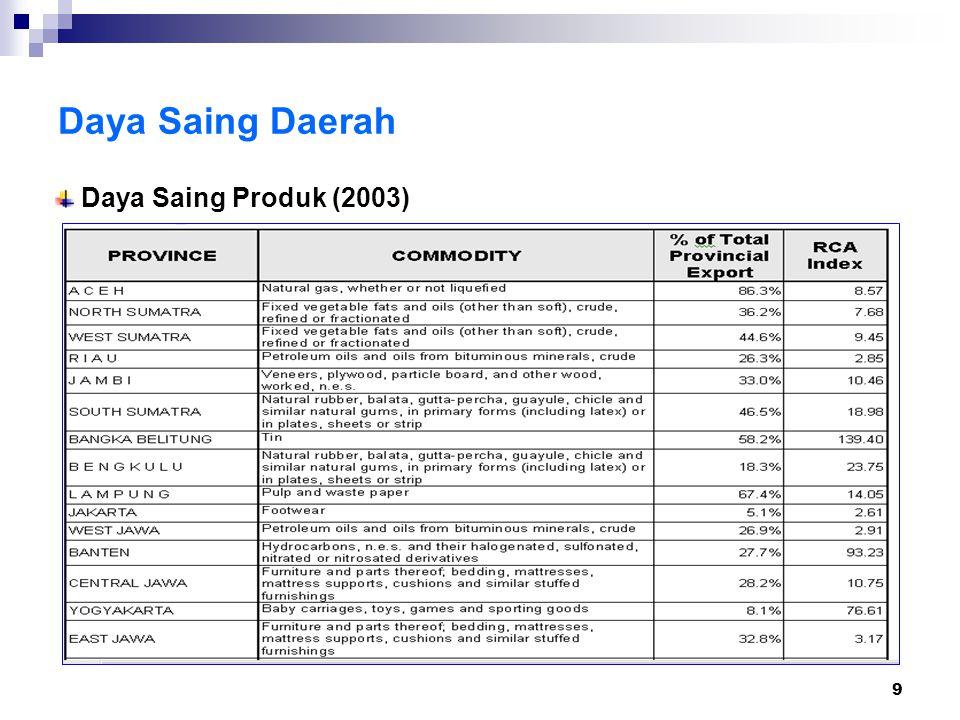 20 Daya Tarik Investasi Daerah Studi KPPOD (2000, 2001, dan 2003) Kelembagaan (31%) Sosial Politik Budaya (28%) Ekonomi Daerah (17%) Tenaga Kerja dan Produktivitas (13%) Infrastruktur Fisik (13%) Faktor-faktor penentu daya tarik investasi daerah di Indonesia berdasarkan persepsi dunia usaha melalui pendekatan Analytical Hierarchy Process (AHP):