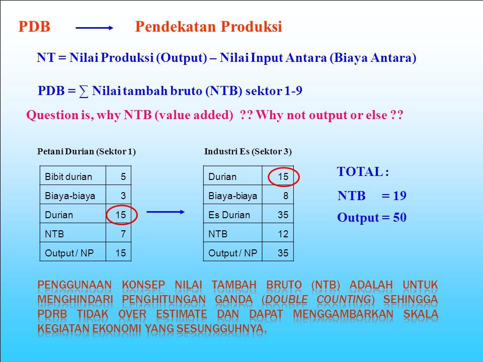 PDB Pendekatan Produksi NT = Nilai Produksi (Output) – Nilai Input Antara (Biaya Antara) PDB = ∑ Nilai tambah bruto (NTB) sektor 1-9 Question is, why NTB (value added) ?.