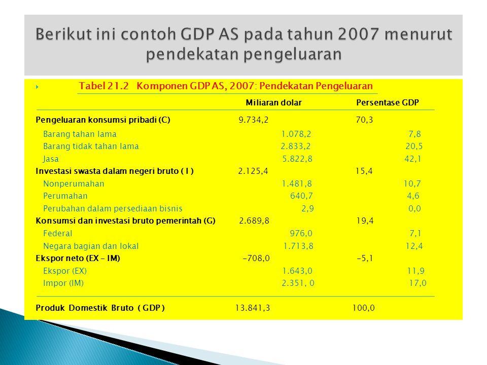 Kategori Pengeluaran :  Pengeluaran konsumsi pribadi (C) : belanja rumah tangga atas barang dan jasa  Investasi swasta dalam negeri bruto (I) : bela