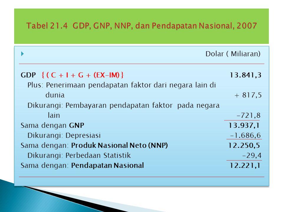 Pendapatan nasional adalah pendapatan warga suatu negara, bukan pendapatan penduduk negara itu, sehingga kita perlu berawal dari GDP sebelum beralih ke GNP