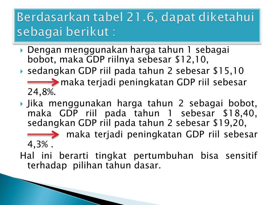 GDP PADA GDP PADA GDP PADA GDP PADA TAHUN 1 TAHUN 2 TAHUN 1 TAHUN 2 HARGA DALAM DALAM DALAM DALAM PRODUKSI PER UNIT HARGA HARGA HARGA HARGA THN 1 THN