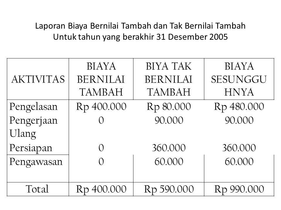 Laporan Biaya Bernilai Tambah dan Tak Bernilai Tambah Untuk tahun yang berakhir 31 Desember 2005 AKTIVITAS BIAYA BERNILAI TAMBAH BIYA TAK BERNILAI TAM