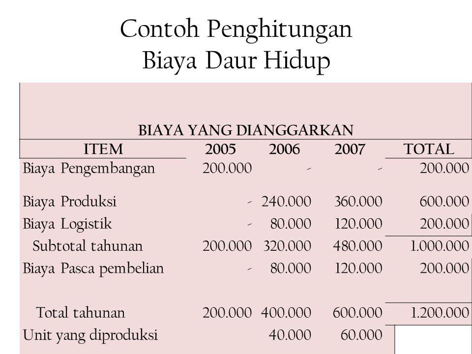 Contoh Penghitungan Biaya Daur Hidup BIAYA YANG DIANGGARKAN ITEM200520062007TOTAL Biaya Pengembangan200.000-- Biaya Produksi-240.000360.000600.000 Bia