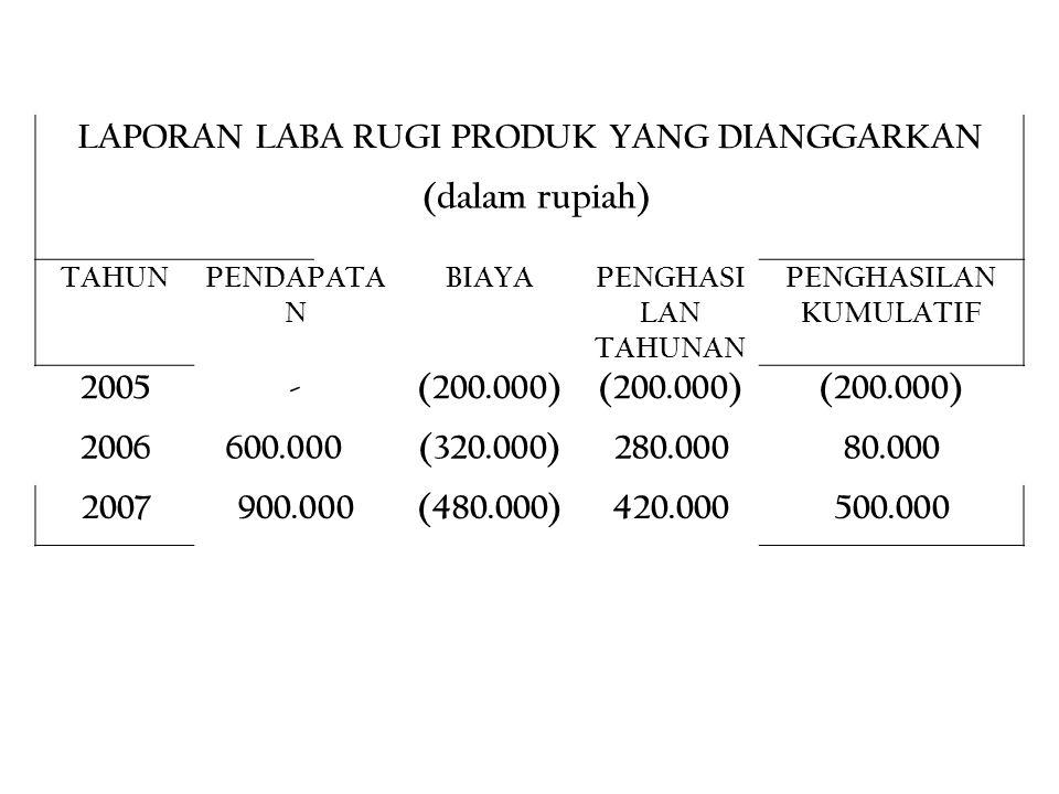 LAPORAN LABA RUGI PRODUK YANG DIANGGARKAN (dalam rupiah) TAHUNPENDAPATA N BIAYAPENGHASI LAN TAHUNAN PENGHASILAN KUMULATIF 2005-(200.000) 2006 600.000(