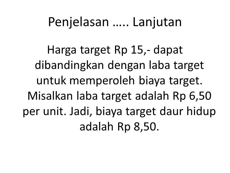 Penjelasan ….. Lanjutan Harga target Rp 15,- dapat dibandingkan dengan laba target untuk memperoleh biaya target. Misalkan laba target adalah Rp 6,50