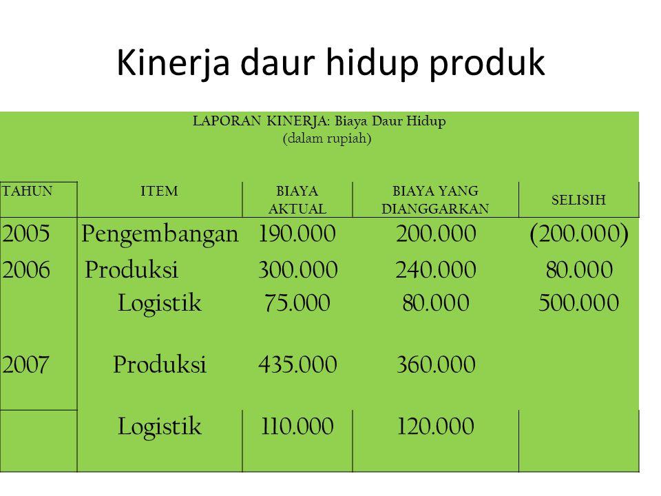 Kinerja daur hidup produk LAPORAN KINERJA: Biaya Daur Hidup (dalam rupiah) TAHUNITEMBIAYA AKTUAL BIAYA YANG DIANGGARKAN SELISIH 2005Pengembangan190.00