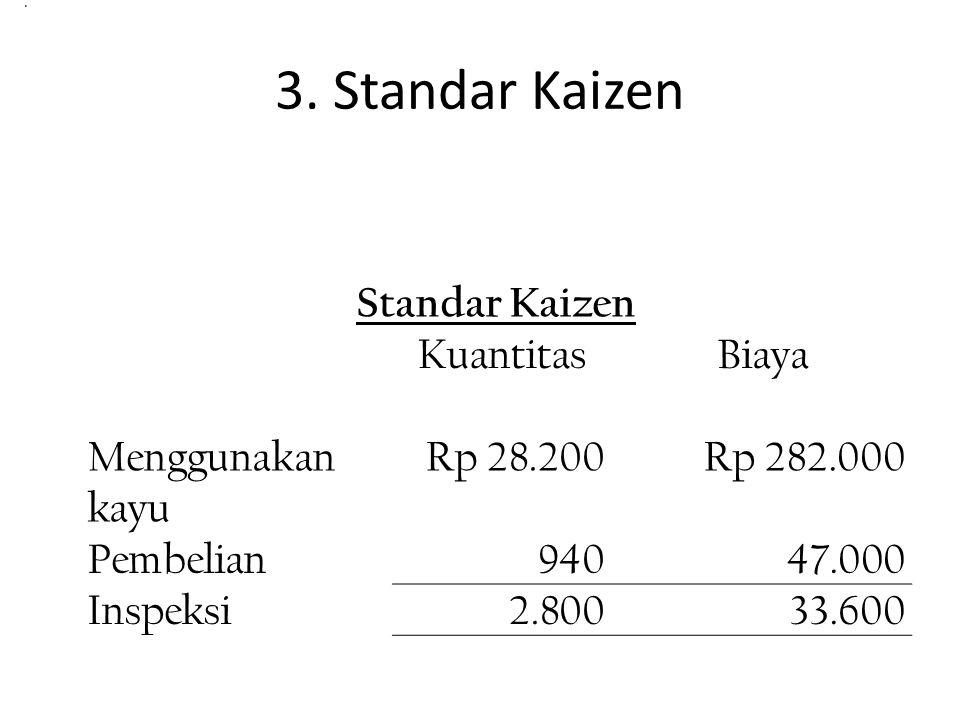 3. Standar Kaizen Standar Kaizen KuantitasBiaya Menggunakan kayu Rp 28.200Rp 282.000 Pembelian94047.000 Inspeksi2.80033.600.