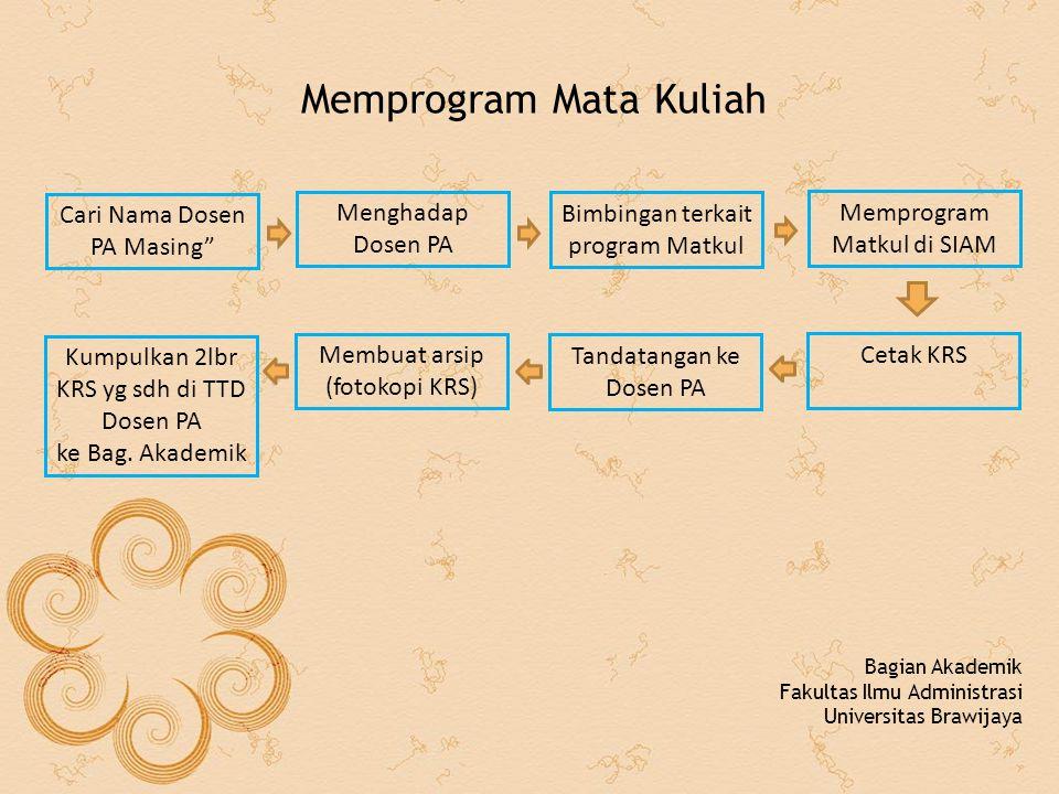 Memprogram Mata Kuliah Bagian Akademik Fakultas Ilmu Administrasi Universitas Brawijaya Menghadap Dosen PA Bimbingan terkait program Matkul Memprogram