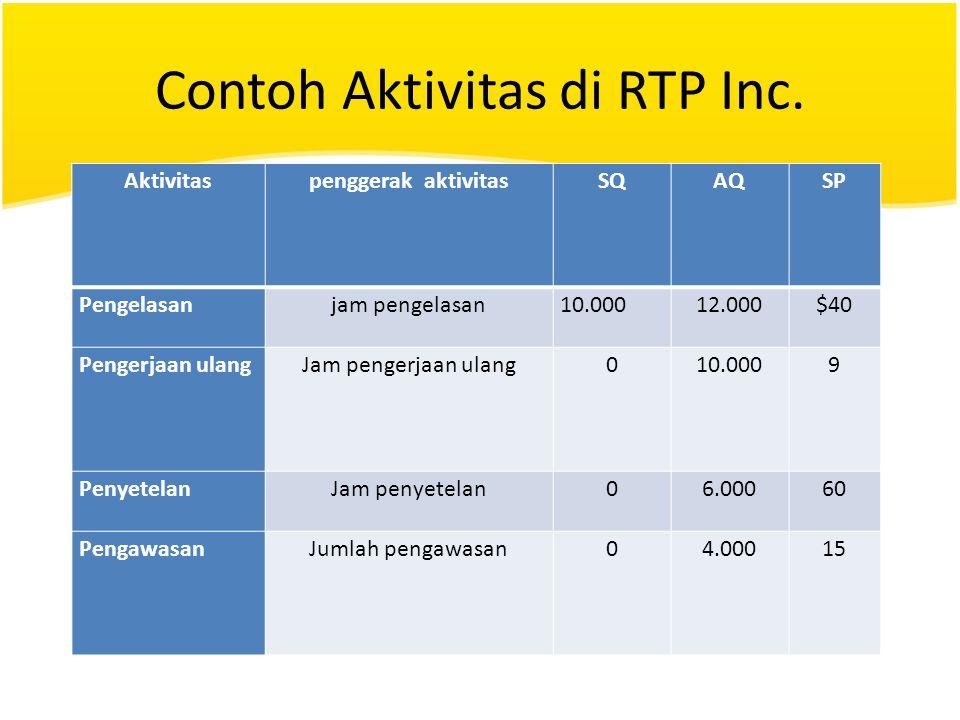 Contoh Aktivitas di RTP Inc. Aktivitaspenggerak aktivitasSQAQSP Pengelasanjam pengelasan10.00012.000$40 Pengerjaan ulangJam pengerjaan ulang010.0009 P