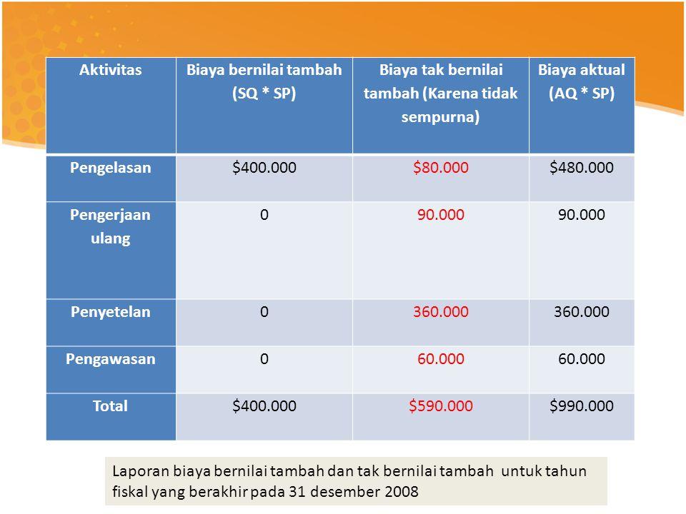 Aktivitas Biaya bernilai tambah (SQ * SP) Biaya tak bernilai tambah (Karena tidak sempurna) Biaya aktual (AQ * SP) Pengelasan$400.000$80.000$480.000 P