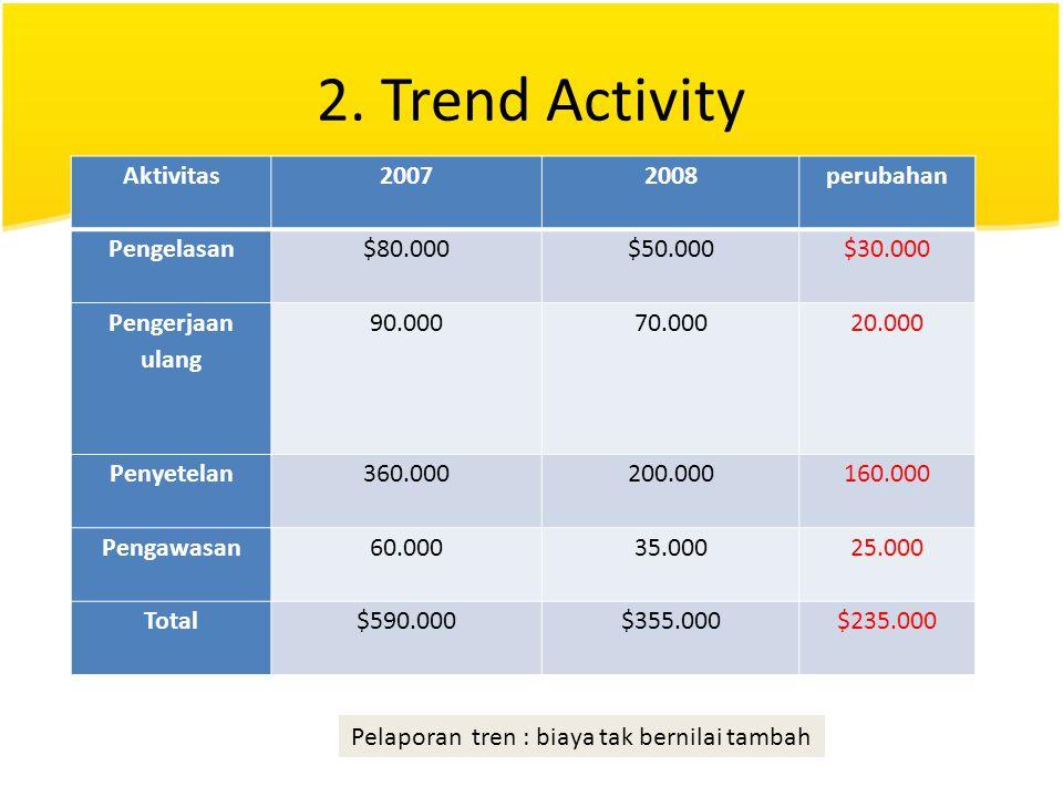 2. Trend Activity Aktivitas20072008perubahan Pengelasan$80.000$50.000$30.000 Pengerjaan ulang 90.00070.00020.000 Penyetelan360.000200.000160.000 Penga