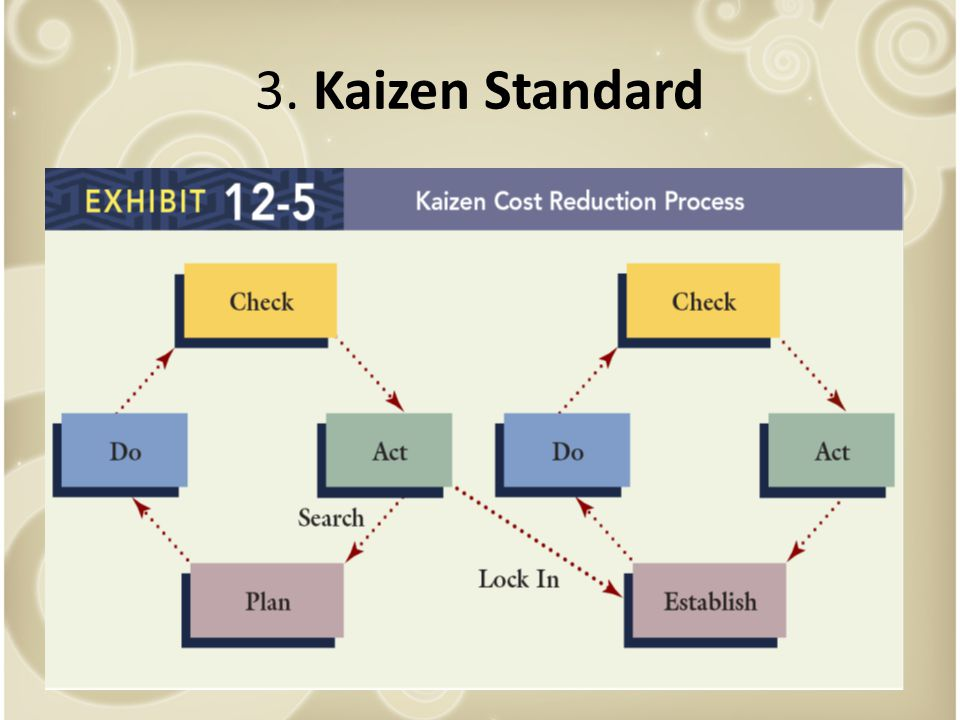3. Kaizen Standard