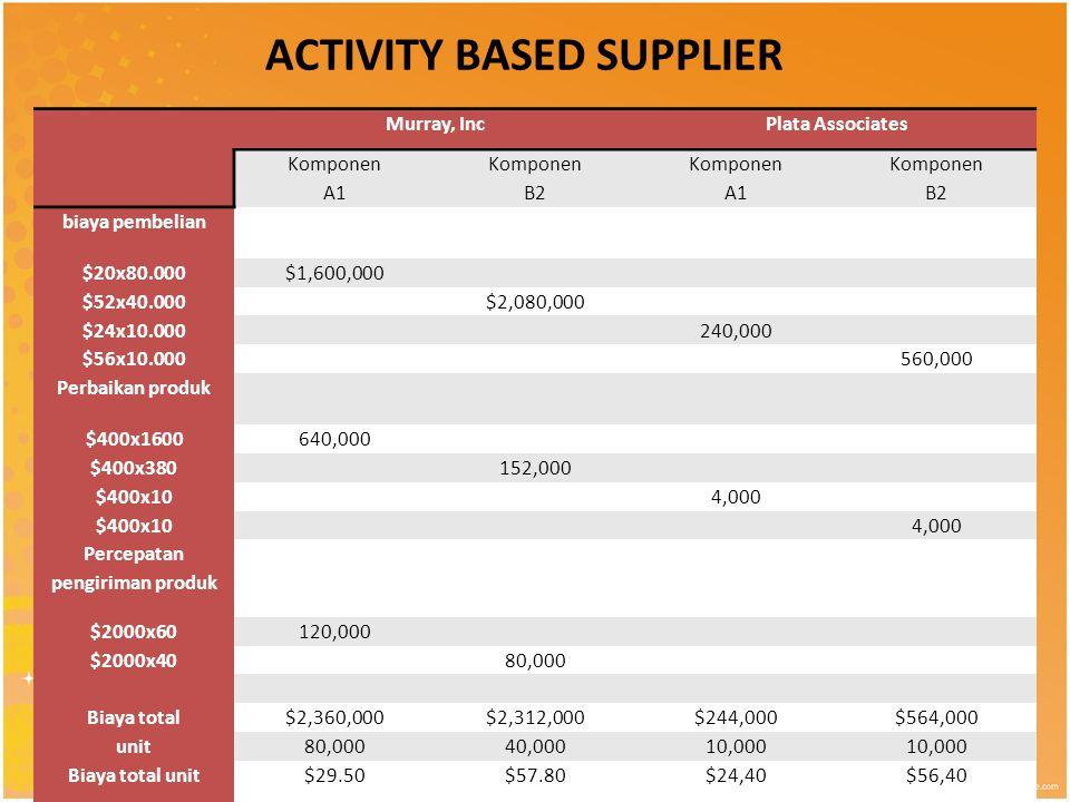 ACTIVITY BASED SUPPLIER Murray, IncPlata Associates Komponen A1 Komponen B2 Komponen A1 Komponen B2 biaya pembelian $20x80.000$1,600,000 $52x40.000 $2,080,000 $24x10.000 240,000 $56x10.000 560,000 Perbaikan produk $400x1600640,000 $400x380 152,000 $400x10 4,000 $400x10 4,000 Percepatan pengiriman produk $2000x60120,000 $2000x40 80,000 Biaya total$2,360,000$2,312,000$244,000$564,000 unit80,00040,00010,000 Biaya total unit$29.50$57.80$24,40$56,40