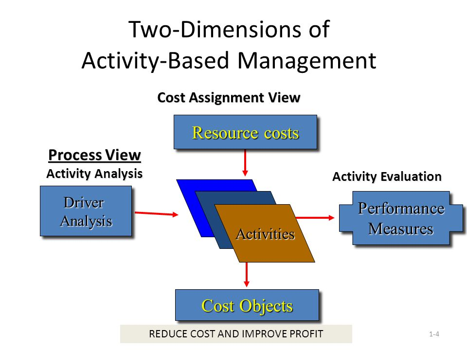 Elimination of Non-Value-Added Costs 1-5 Nonvalue-added activities Necessary Unnecessary Activities Reduce or Eliminate Continually Evaluate and Improve