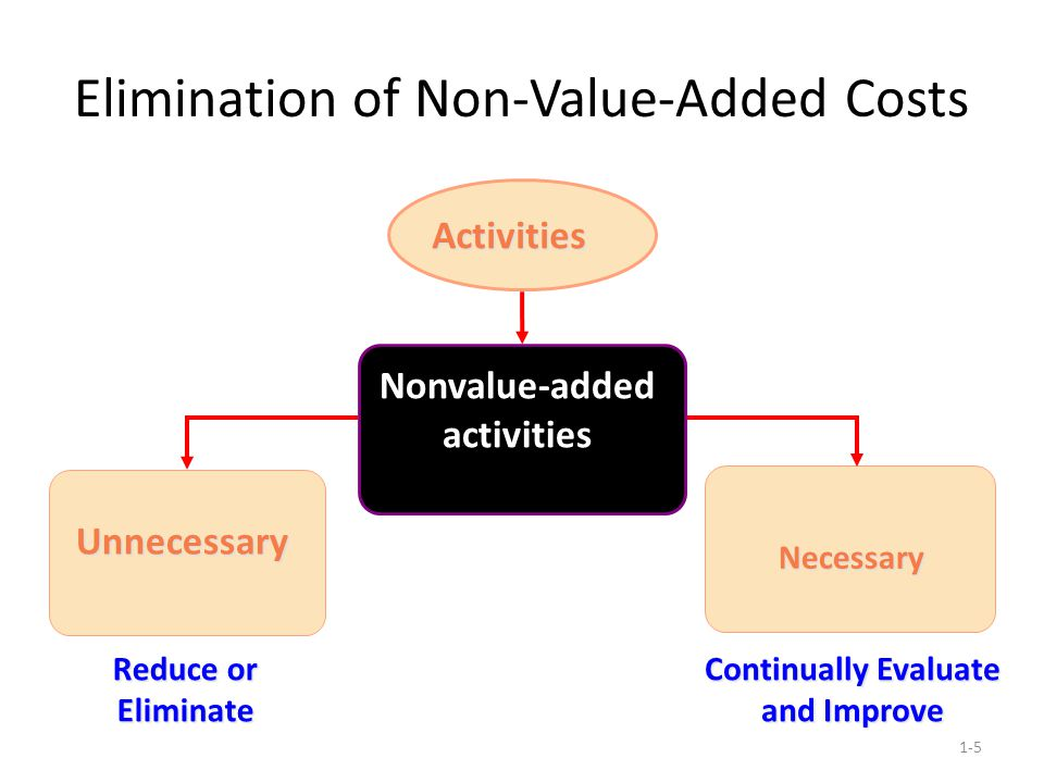 Elimination of Non-Value-Added Costs 1-5 Nonvalue-added activities Necessary Unnecessary Activities Reduce or Eliminate Continually Evaluate and Impro
