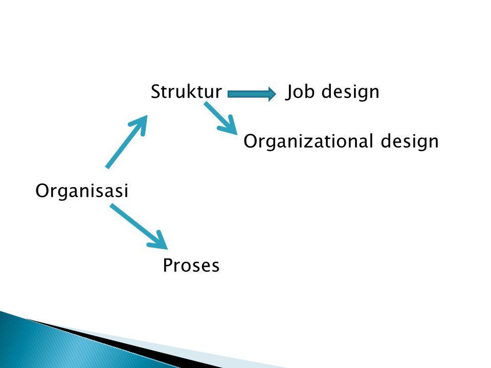  Struktur : susunan, tugas, pekerjaan, garis wewenang dari bagian dlm organisasi  Proses : jiwa dr struktur, al : proses komunikasi, pengembangan keputusan, evaluasi prestasi, proses sosialisasi & karir