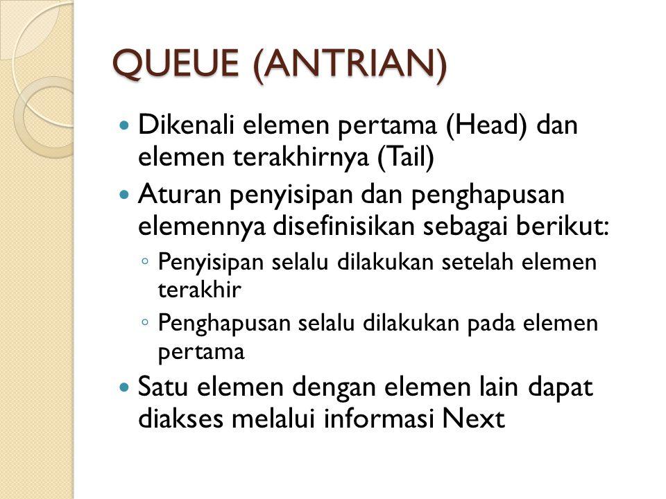 QUEUE (ANTRIAN) Dikenali elemen pertama (Head) dan elemen terakhirnya (Tail) Aturan penyisipan dan penghapusan elemennya disefinisikan sebagai berikut: ◦ Penyisipan selalu dilakukan setelah elemen terakhir ◦ Penghapusan selalu dilakukan pada elemen pertama Satu elemen dengan elemen lain dapat diakses melalui informasi Next